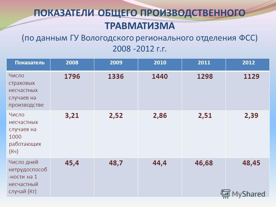 ПОКАЗАТЕЛИ ОБЩЕГО ПРОИЗВОДСТВЕННОГО ТРАВМАТИЗМА (по данным ГУ Вологодского регионального отделения ФСС) 2008 -2012 г.г. Показатель2008200920102011 2012 Число страховых несчастных случаев на производстве 17961336144012981129 Число несчастных случаев н