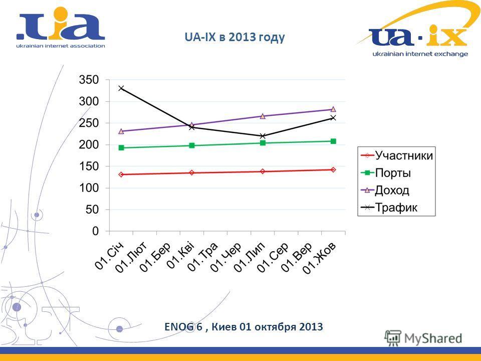 UA-IX в 2013 году ENOG 6, Киев 01 октября 2013