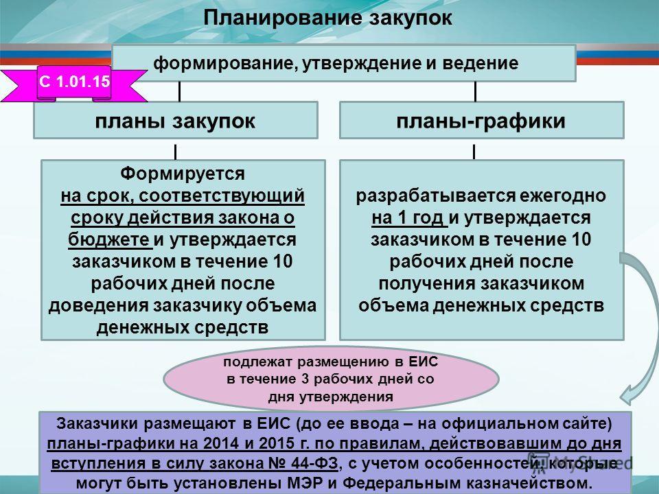 План график 223 и 44