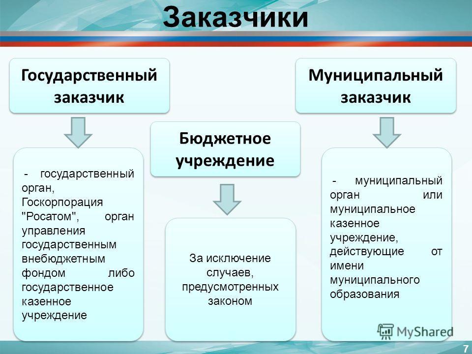 Заказчики 7 Государственный заказчик Бюджетное учреждение Муниципальный заказчик - государственный орган, Госкорпорация