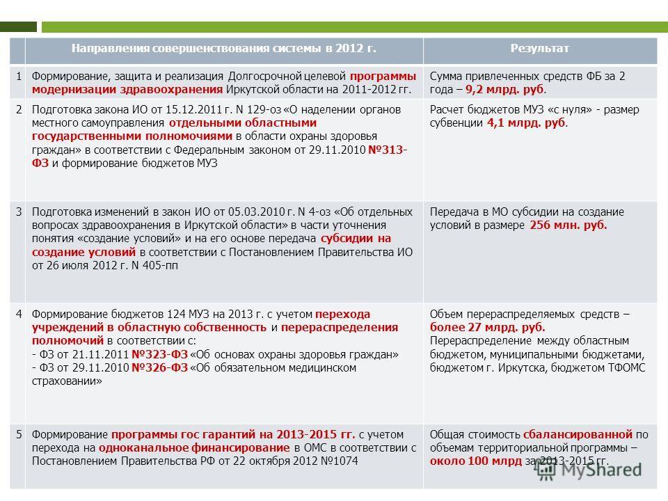12 Направления совершенствования системы в 2012 г.Результат 1Формирование, защита и реализация Долгосрочной целевой программы модернизации здравоохранения Иркутской области на 2011-2012 гг. Сумма привлеченных средств ФБ за 2 года – 9,2 млрд. руб. 2По