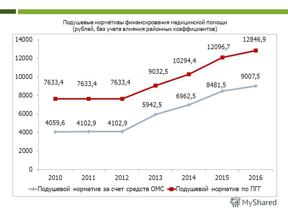 Подушевые нормативы финансирования медицинской помощи (рублей, без учета влияния районных коэффициентов)