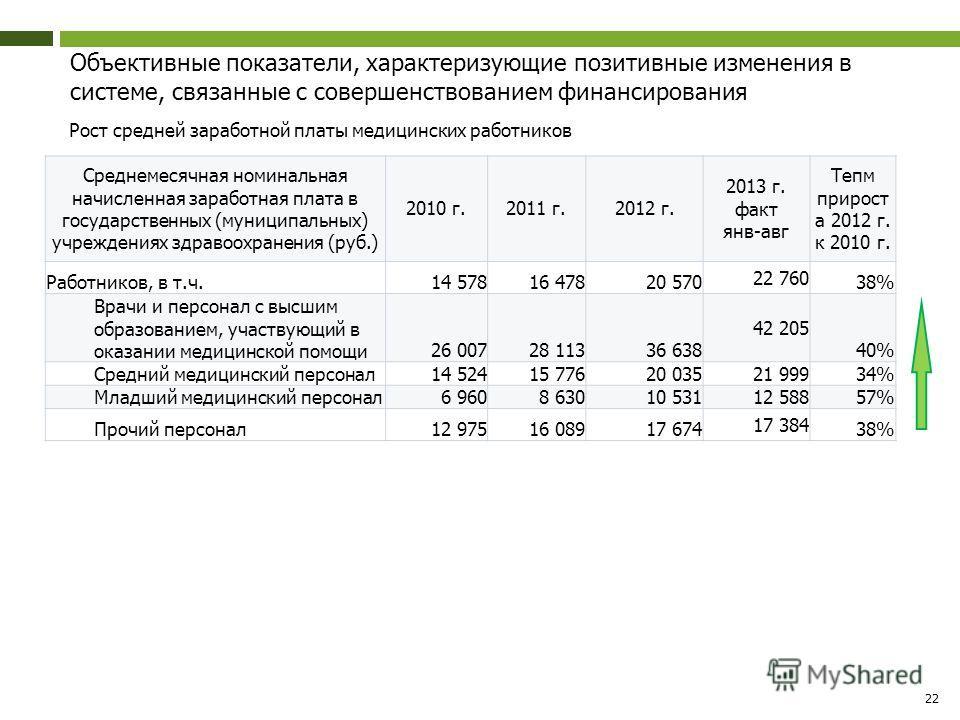 Объективные показатели, характеризующие позитивные изменения в системе, связанные с совершенствованием финансирования Рост средней заработной платы медицинских работников 22 Среднемесячная номинальная начисленная заработная плата в государственных (м