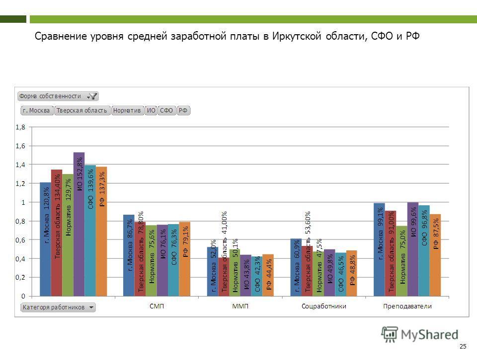25 Сравнение уровня средней заработной платы в Иркутской области, СФО и РФ