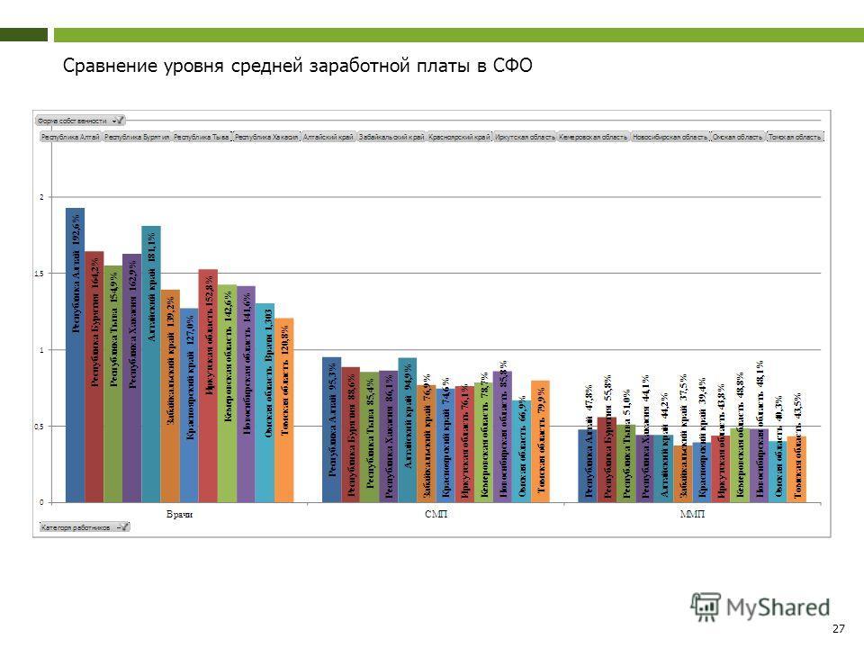 27 Сравнение уровня средней заработной платы в СФО