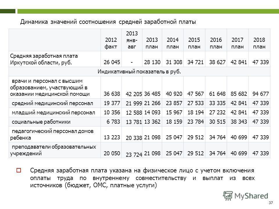 Динамика значений соотношения средней заработной платы 2012 факт 2013 янв- авг 2013 план 2014 план 2015 план 2016 план 2017 план 2018 план Средняя заработная плата Иркутской области, руб.26 045-28 13031 30834 72138 62742 84147 339 Индикативный показа