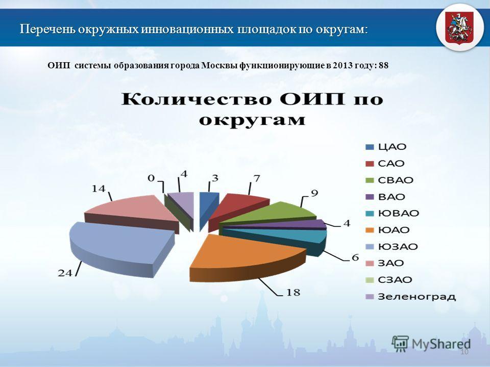 Перечень окружных инновационных площадок по округам: 10 ОИП системы образования города Москвы функционирующие в 2013 году: 88