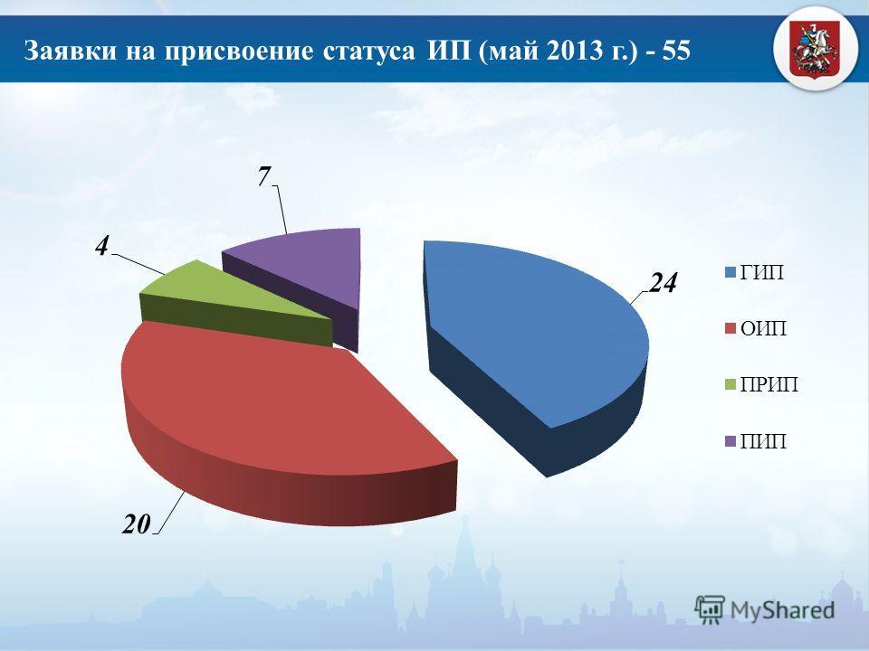 Заявки на присвоение статуса ИП (май 2013 г.) - 55