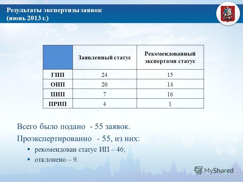 Результаты экспертизы заявок (июнь 2013 г.) Всего было подано - 55 заявок. Проэкспертированно - 55, из них: рекомендован статус ИП – 46; отклонено – 9. Заявленный статус Рекомендованный экспертами статус ГИП2415 ОИП2014 ПИП716 ПРИП41