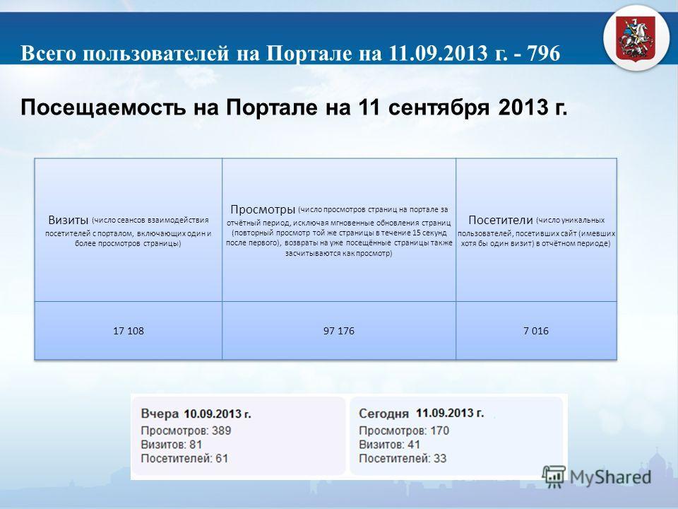 Всего пользователей на Портале на 11.09.2013 г. - 796 Посещаемость на Портале на 11 сентября 2013 г.