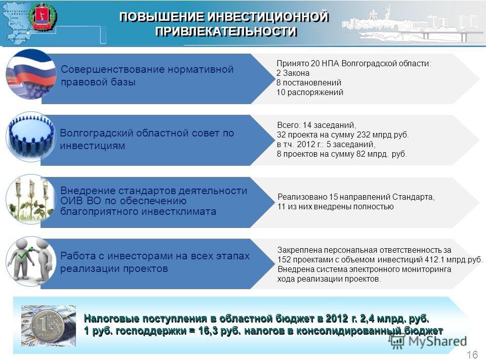 Закреплена персональная ответственность за 152 проектами с объемом инвестиций 412.1 млрд.руб. Внедрена система электронного мониторинга хода реализации проектов. Реализовано 15 направлений Стандарта, 11 из них внедрены полностью Всего: 14 заседаний,