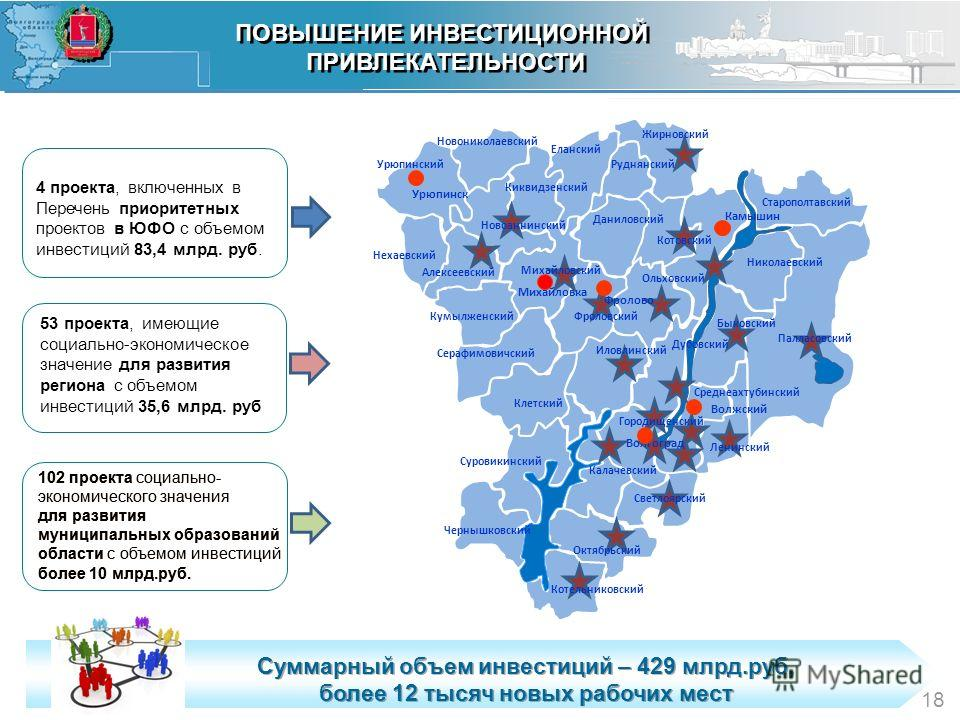 8 102 проекта социально- экономического значения для развития муниципальных образований области с объемом инвестиций более 10 млрд.руб. 8 Суммарный объем инвестиций – 429 млрд.руб, более 12 тысяч новых рабочих мест Суммарный объем инвестиций – 429 мл