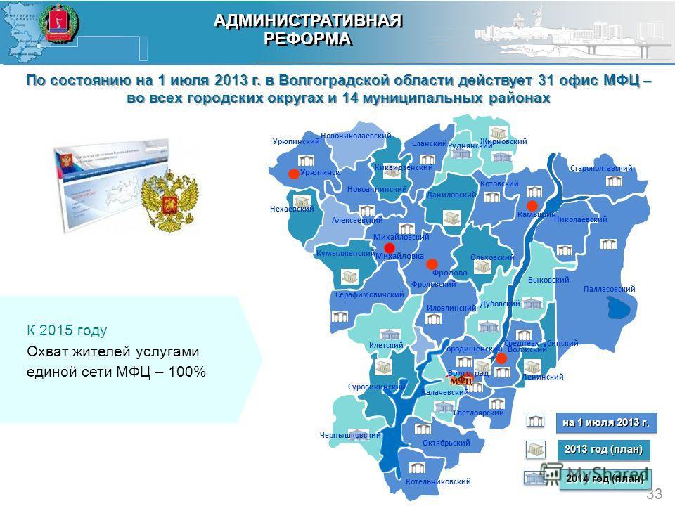 По состоянию на 1 июля 2013 г. в Волгоградской области действует 31 офис МФЦ – во всех городских округах и 14 муниципальных районах Развитие сети МФЦ 33 АДМИНИСТРАТИВНАЯ РЕФОРМА АДМИНИСТРАТИВНАЯ РЕФОРМА 2013 год (план) 2014 год (план) на 1 июля 2013