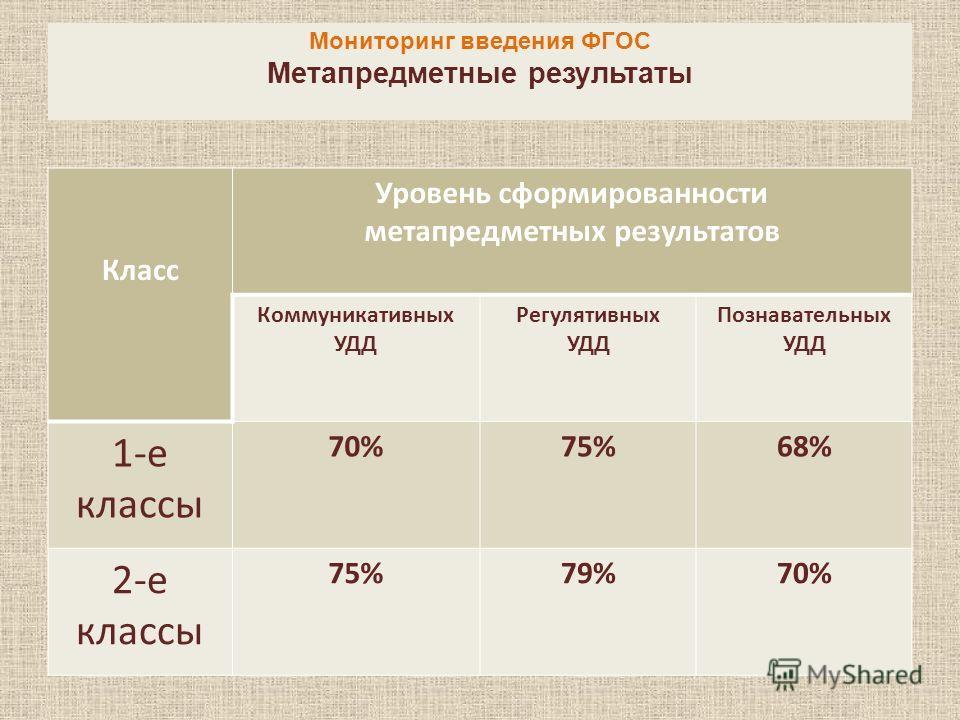 Мониторинг введения ФГОС Метапредметные результаты Класс Уровень сформированности метапредметных результатов Коммуникативных УДД Регулятивных УДД Познавательных УДД 1-е классы 70%75%68% 2-е классы 75%79%70%