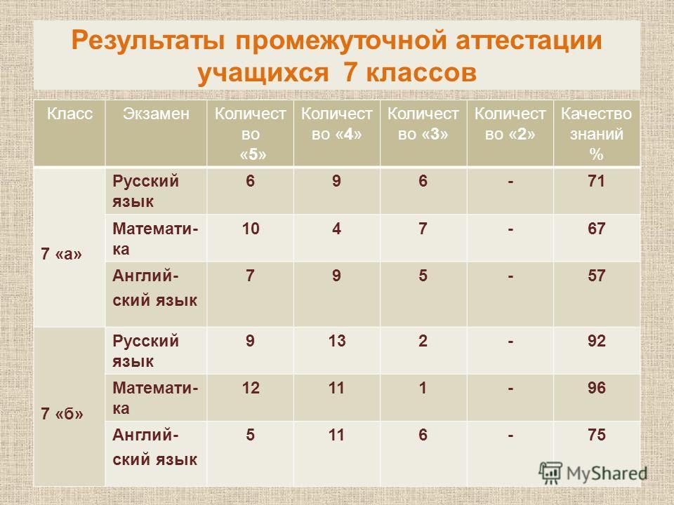 Результаты промежуточной аттестации учащихся 7 классов КлассЭкзаменКоличест во «5» Количест во «4» Количест во «3» Количест во «2» Качество знаний % 7 «а» Русский язык 696-71 Математи- ка 1047-67 Англий- ский язык 795-57 7 «б» Русский язык 9132-92 Ма