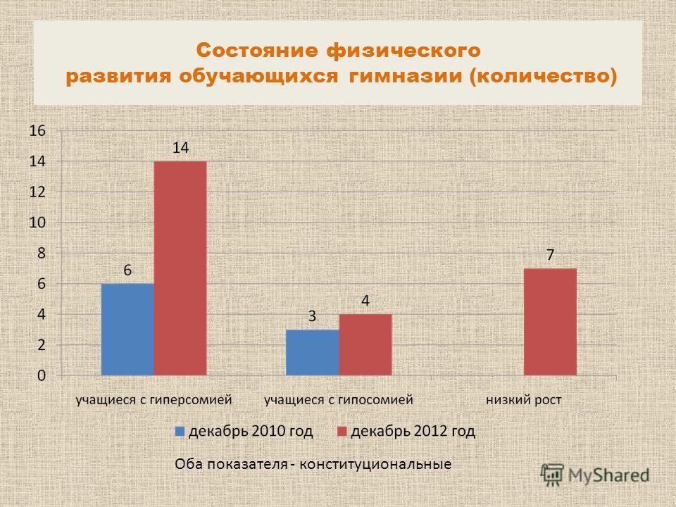 Состояние физического развития обучающихся гимназии (количество) Оба показателя - конституциональные