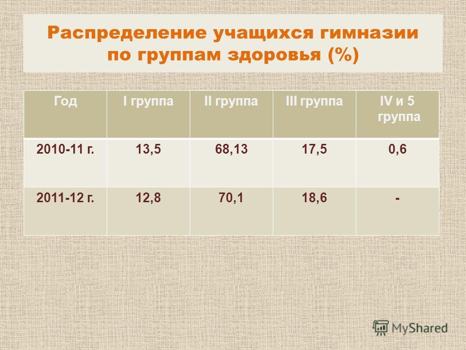 Распределение учащихся гимназии по группам здоровья (%) ГодI группаII группаIII группаIV и 5 группа 2010-11 г.13,568,1317,50,6 2011-12 г.12,870,118,6-
