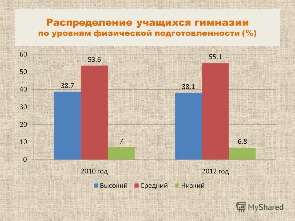 Распределение учащихся гимназии по уровням физической подготовленности (%)