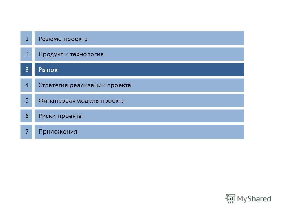1Резюме проекта 2Продукт и технология 3Рынок 4Стратегия реализации проекта 5Финансовая модель проекта 6Риски проекта 7Приложения 11