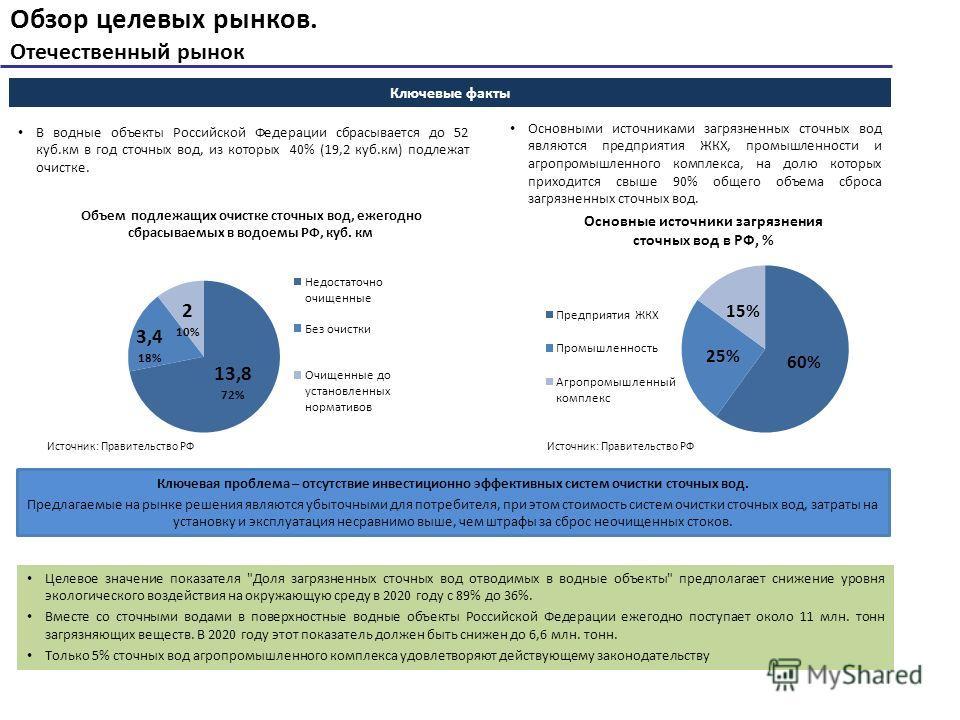 Обзор целевых рынков. Отечественный рынок В водные объекты Российской Федерации сбрасывается до 52 куб.км в год сточных вод, из которых 40% (19,2 куб.км) подлежат очистке. Целевое значение показателя