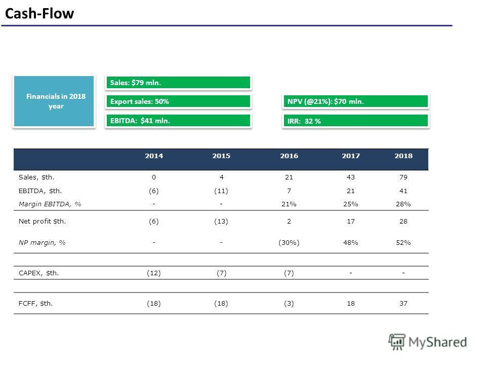 Cash-Flow 41 EBITDA: $41 mln. Sales: $79 mln. Financials in 2018 year NPV (@21%): $70 mln. IRR: 32 % Export sales: 50% 20142015201620172018 Sales, $th.04214379 EBITDA, $th.(6)(6)(11)72141 Margin EBITDA, %--21%25%28% Net profit $th.(6)(6)(13)21728 NP