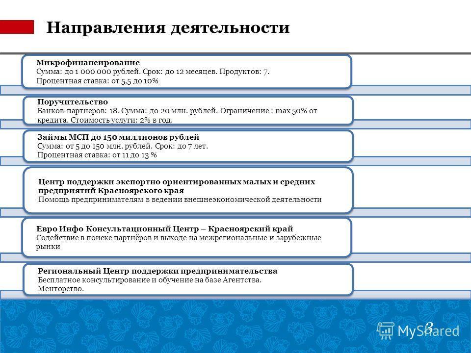Направления деятельности 3 Микрофинансирование Сумма: до 1 000 000 рублей. Срок: до 12 месяцев. Продуктов: 7. Процентная ставка: от 5,5 до 10% Поручительство Банков-партнеров: 18. Сумма: до 20 млн. рублей. Ограничение : max 50% от кредита. Стоимость