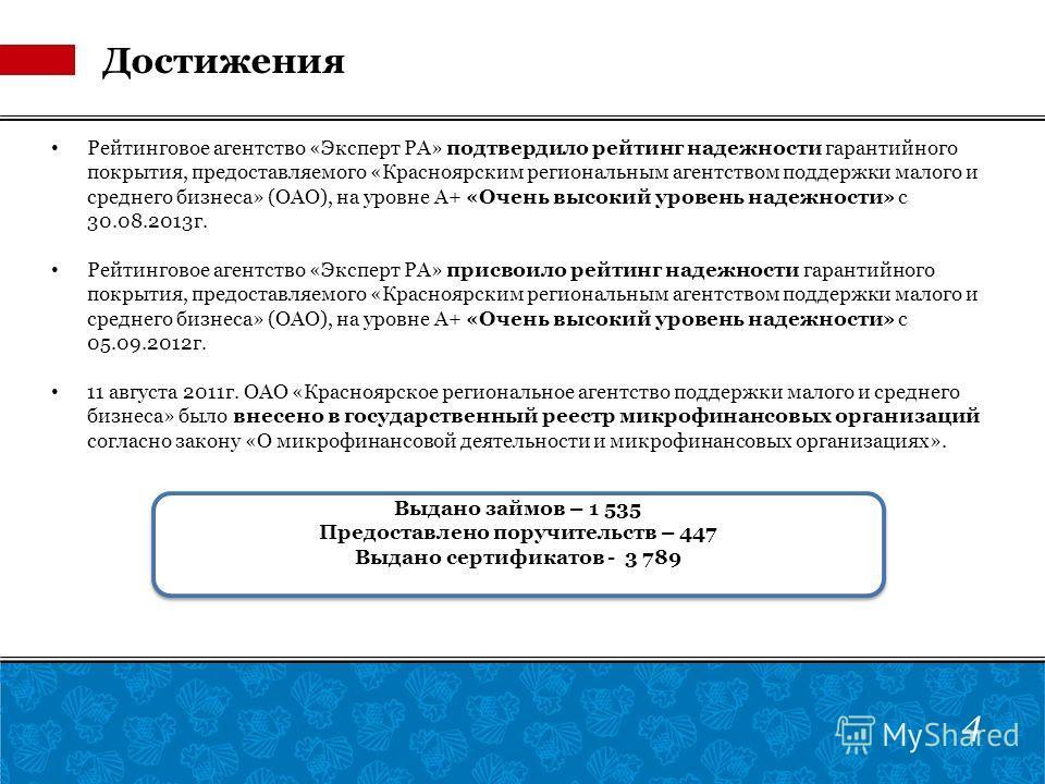Достижения Рейтинговое агентство «Эксперт РА» подтвердило рейтинг надежности гарантийного покрытия, предоставляемого «Красноярским региональным агентством поддержки малого и среднего бизнеса» (ОАО), на уровне А+ «Очень высокий уровень надежности» с 3