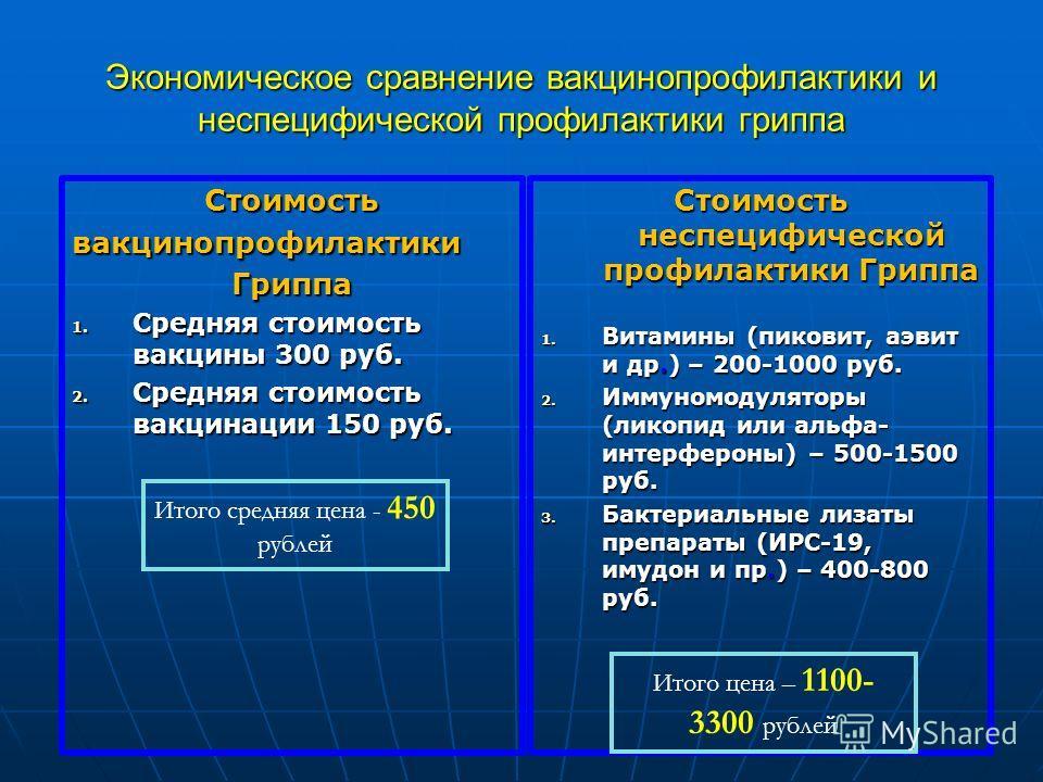 Экономическое сравнение вакцинопрофилактики и неспецифической профилактики гриппа СтоимостьвакцинопрофилактикиГриппа 1. Средняя стоимость вакцины 300 руб. 2. Средняя стоимость вакцинации 150 руб. Стоимость неспецифической профилактики Гриппа 1. Витам