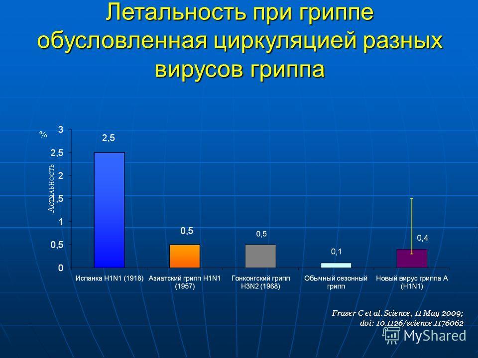 Летальность при гриппе обусловленная циркуляцией разных вирусов гриппа Fraser C et al. Science, 11 May 2009; doi: 10.1126/science.1176062 Летальность %