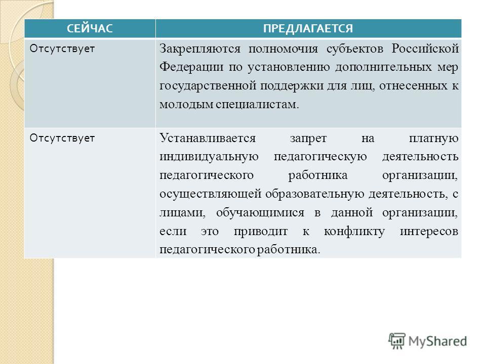 СЕЙЧАСПРЕДЛАГАЕТСЯ Отсутствует Закрепляются полномочия субъектов Российской Федерации по установлению дополнительных мер государственной поддержки для лиц, отнесенных к молодым специалистам. Отсутствует Устанавливается запрет на платную индивидуальну