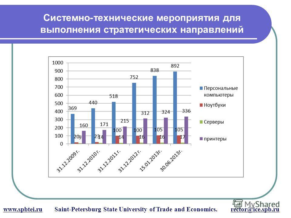 Системно - технические мероприятия для выполнения стратегических направлений www.spbtei.ru Saint-Petersburg State University of Trade and Economics. rector@ice.spb.ru