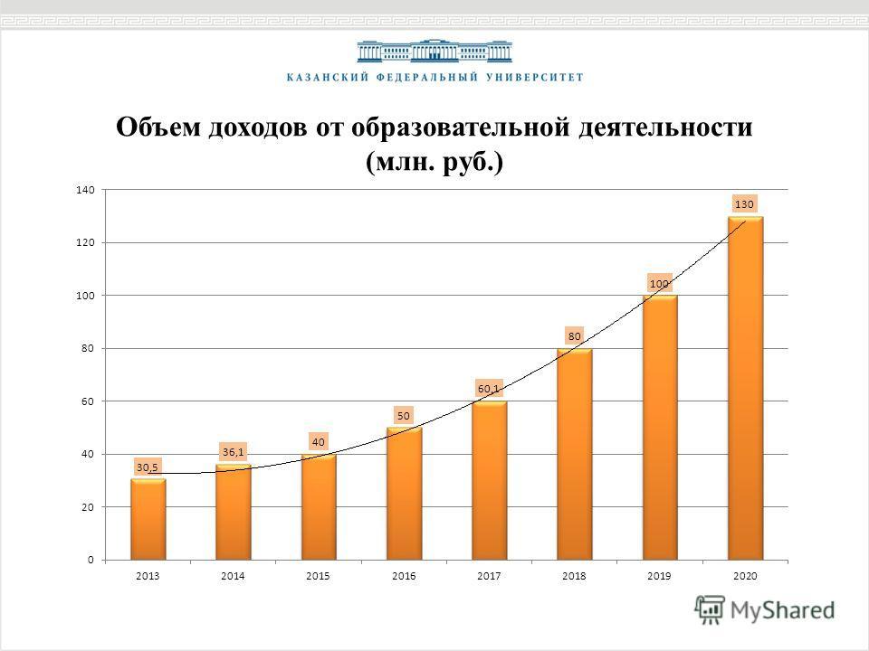 Объем доходов от образовательной деятельности (млн. руб.)
