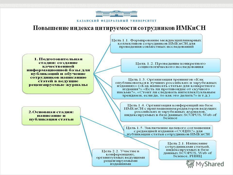 Повышение индекса цитируемости сотрудников ИМКиСН