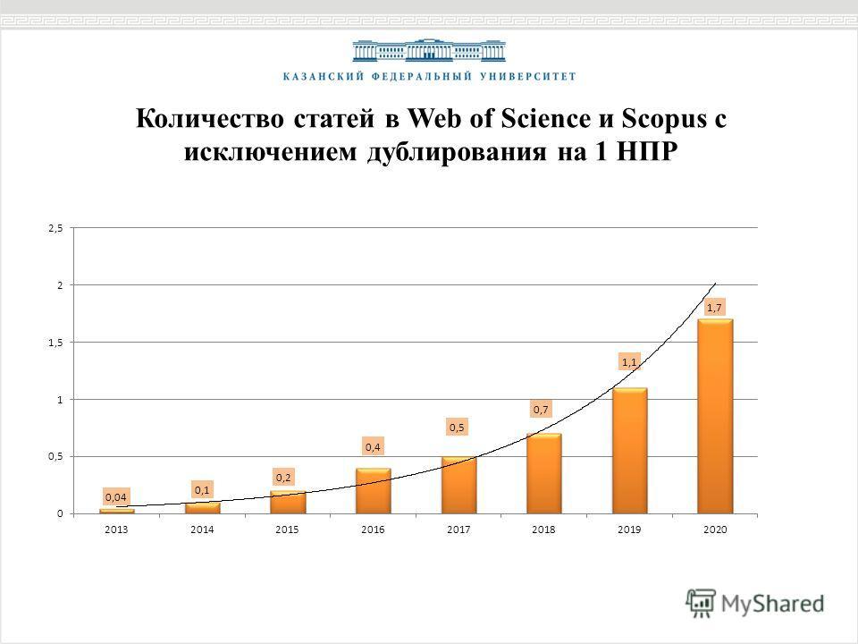 Количество статей в Web of Science и Scopus с исключением дублирования на 1 НПР