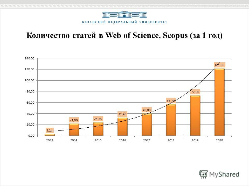 Количество статей в Web of Science, Scopus (за 1 год)