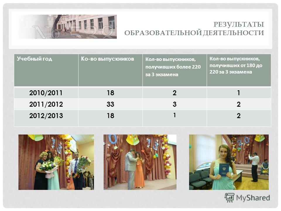РЕЗУЛЬТАТЫ ОБРАЗОВАТЕЛЬНОЙ ДЕЯТЕЛЬНОСТИ Учебный годКо-во выпускников Кол-во выпускников, получивших более 220 за 3 экзамена Кол-во выпускников, получивших от 180 до 220 за 3 экзамена 2010/20111821 2011/20123332 2012/201318 1 2