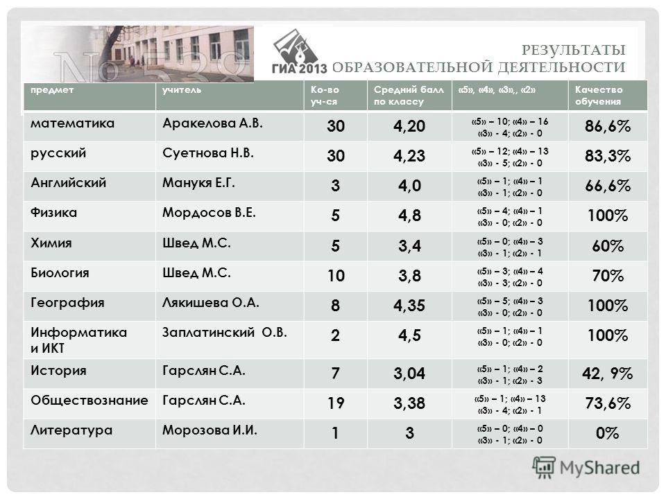РЕЗУЛЬТАТЫ ОБРАЗОВАТЕЛЬНОЙ ДЕЯТЕЛЬНОСТИ ГИА 9 - 2013 предметучительКо-во уч-ся Средний балл по классу «5», «4», «3»,, «2»Качество обучения математикаАракелова А.В. 304,20 «5» – 10; «4» – 16 «3» - 4; «2» - 0 86,6% русскийСуетнова Н.В. 304,23 «5» – 12;