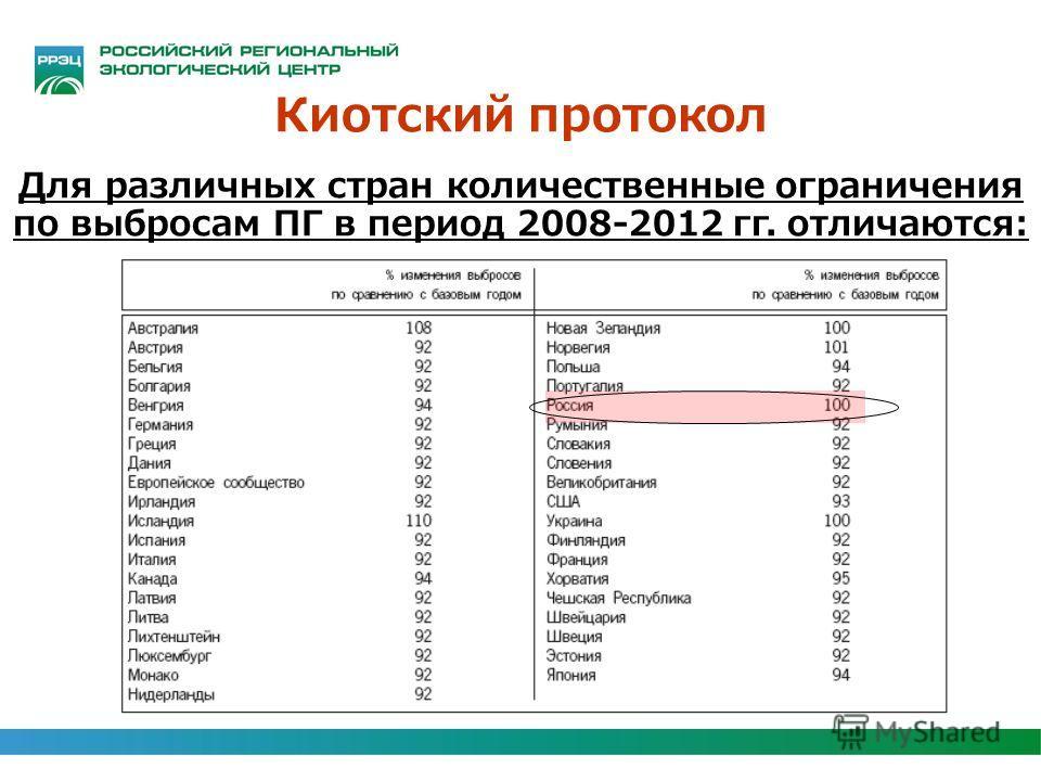 Киотский протокол Для различных стран количественные ограничения по выбросам ПГ в период 2008-2012 гг. отличаются: