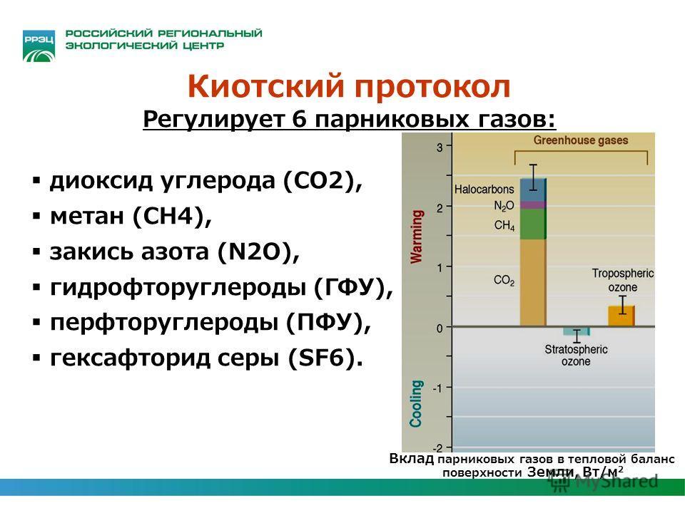 Киотский протокол Регулирует 6 парниковых газов: диоксид углерода (CO2), метан (CH4), закись азота (N2O), гидрофторуглероды (ГФУ), перфторуглероды (ПФУ), гексафторид серы (SF6). Вклад парниковых газов в тепловой баланс поверхности Земли, Вт/м 2