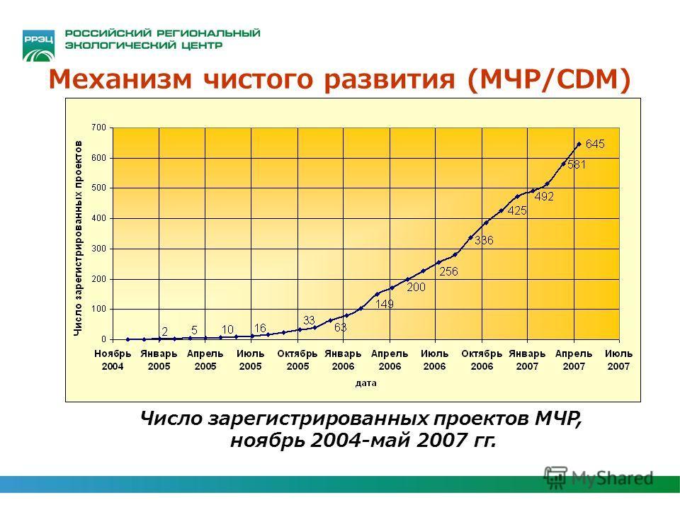 Механизм чистого развития (МЧР/CDM) Число зарегистрированных проектов МЧР, ноябрь 2004-май 2007 гг.