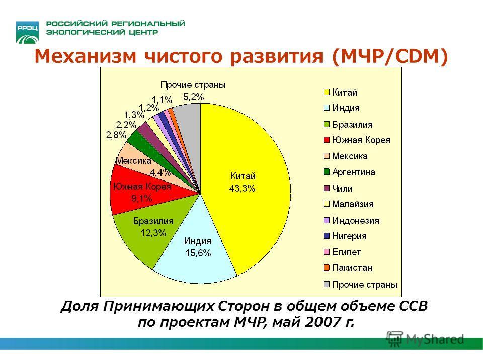 Механизм чистого развития (МЧР/CDM) Доля Принимающих Сторон в общем объеме ССВ по проектам МЧР, май 2007 г.