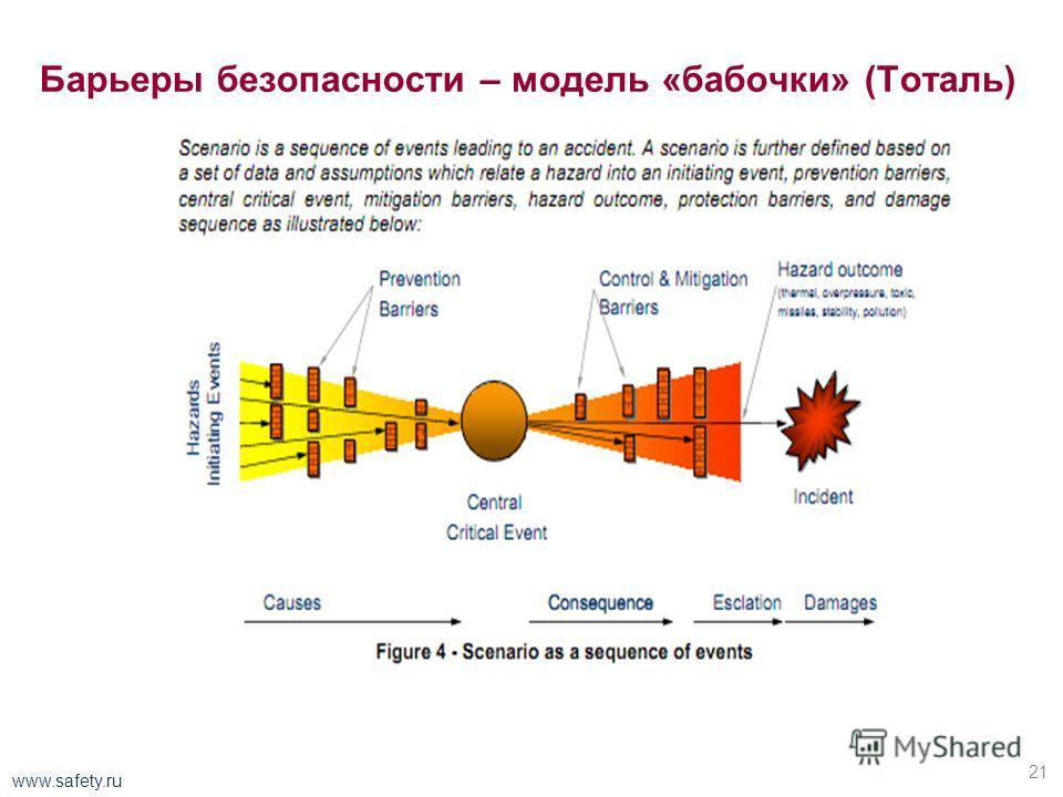 Барьеры безопасности для морской нефтегазовой платформы 20 www.safety.ru