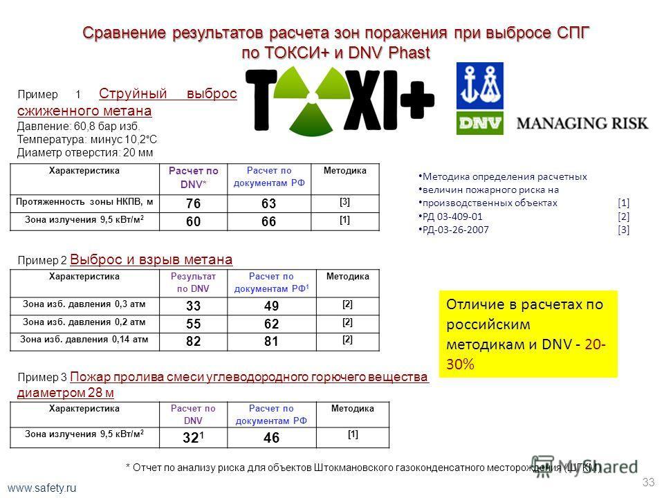 Сравнение результатов расчета распределения концентраций на оси распространения облака «тяжелого газа» по различным методикам, в т.ч. РД-03-26-2007 (ТОКСИ-3 ------) с экспериментами 13 32 www.safety.ru