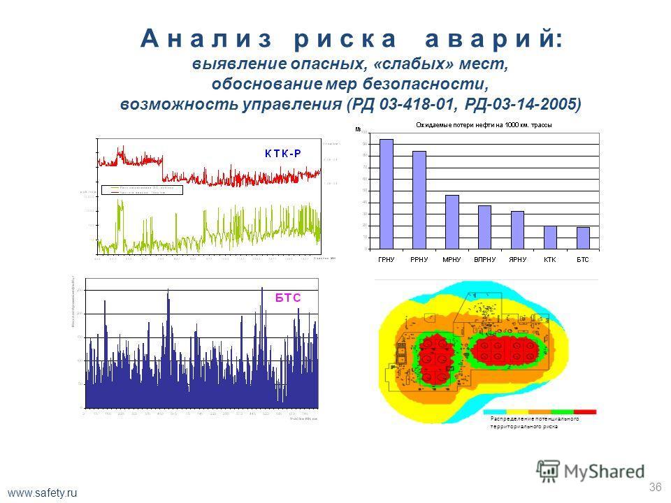 3 Взрыв облака водорода \Tasks\Task2\условие задачи.docx Расстояние, на котором достигается заданное значение избыточного давления: P, кПаr, мP, кПаr, м 5 мин. (Размер ячеек 1м)