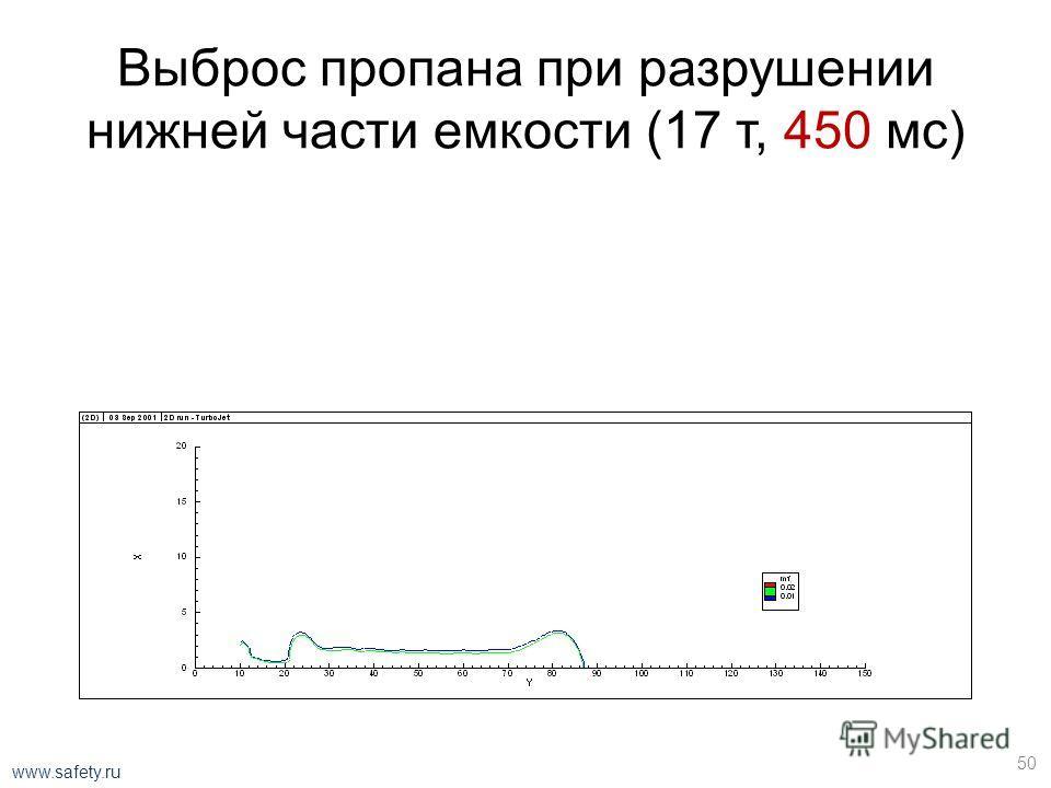 Выброс пропана при разрушении нижней части емкости (17 т, 150 мс) 49 www.safety.ru