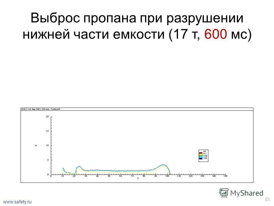 Выброс пропана при разрушении нижней части емкости (17 т, 450 мс) 50 www.safety.ru