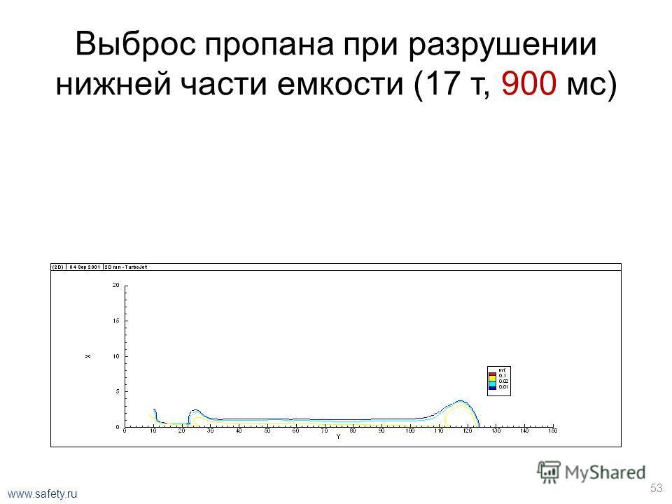 Выброс пропана при разрушении нижней части емкости (17 т, 750 мс) 52 www.safety.ru