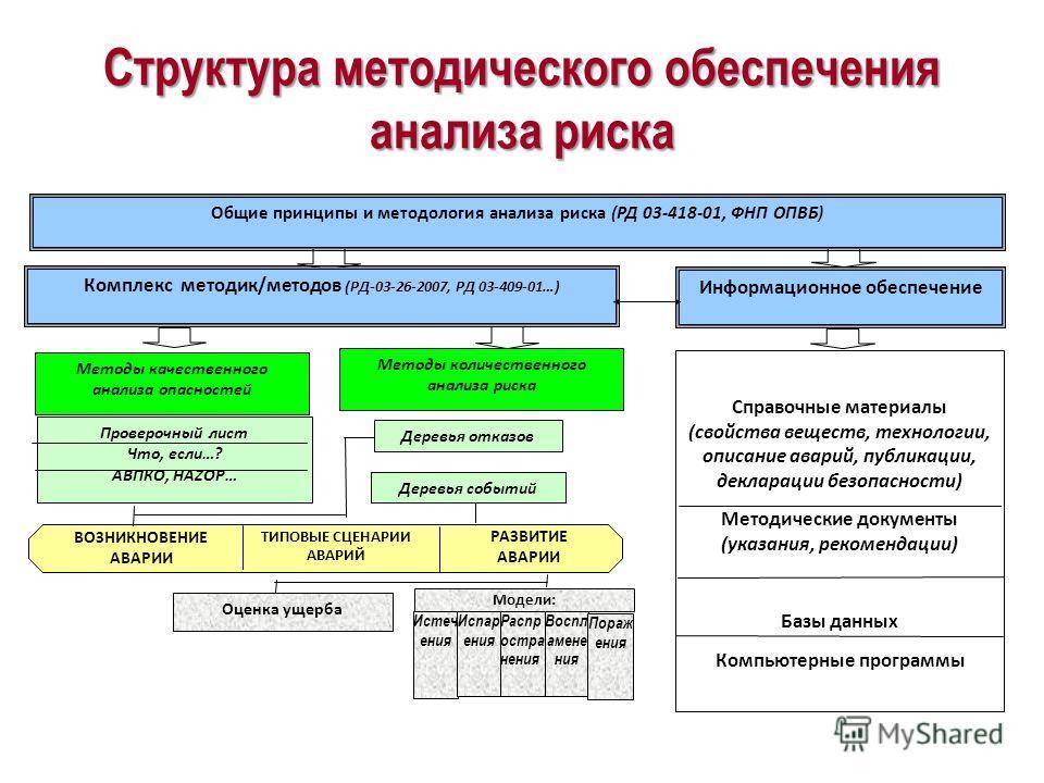 Направления развития методологии анализа риска и обоснования безопасности 1.Разработка системы сбора и анализа данных по инцидентам и авариям на ОПО в соответствии с требованиями ст. 9 ФЗ-116 с созданием соответствующих единых информационных систем и