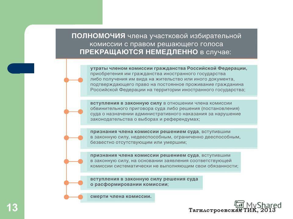 13 Тагилстроевская ТИК, 2013