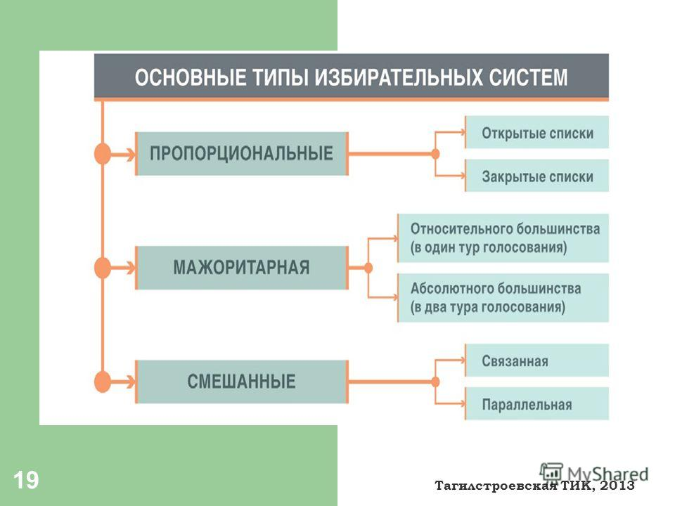 19 Тагилстроевская ТИК, 2013